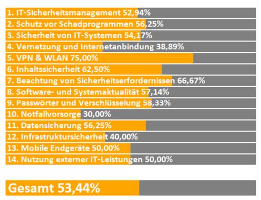 IT Sicherheitscheck Ergebnisbericht